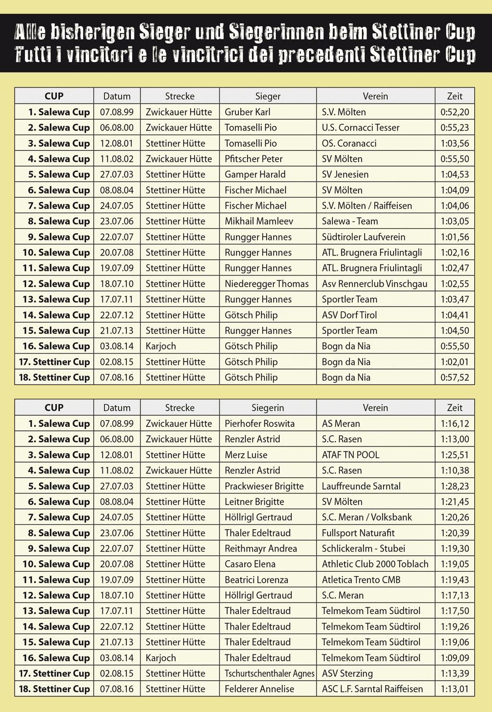 Tutti i vincitori dei precedenti Stettiner Cup