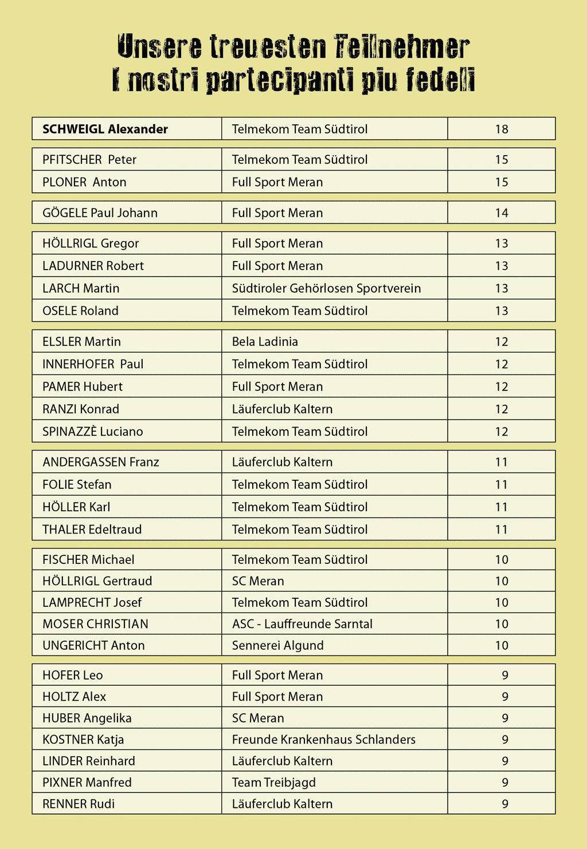 Treueste Teilnehmer Stettiner Cup 2017